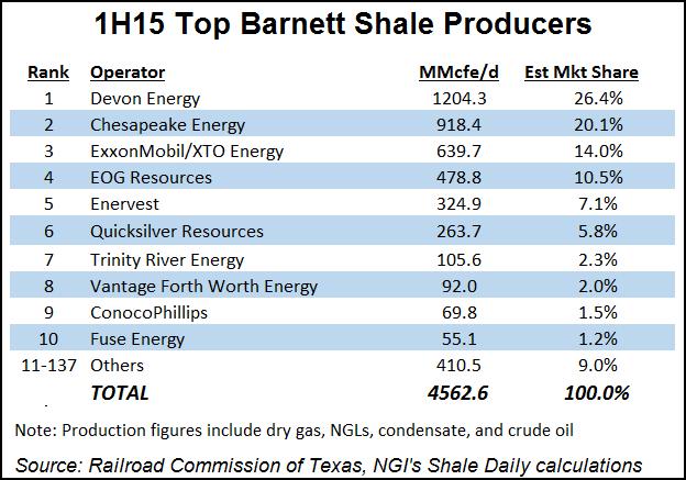 Barnett Top 10 Producers