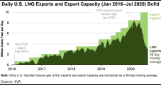 U.S. LNG Exports Averaged Just 3.1 Bcf/d in July as Utilization Rates Plummeted, Says EIA
