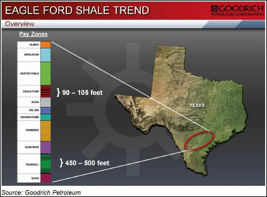 Eagle Ford Shale Trend