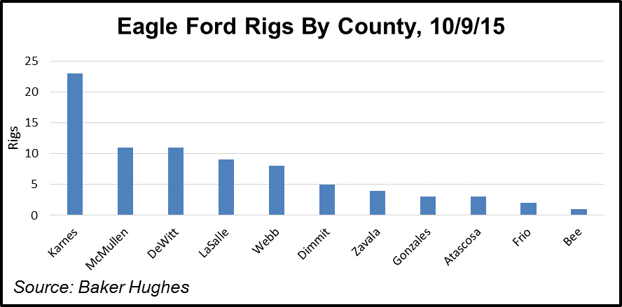 Eagle Ford Rigs by County
