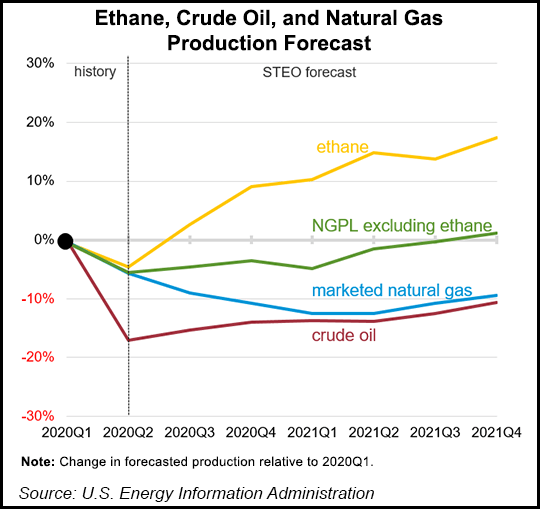 Ethane, Crude Oil, and Natural Gas Production Forecast