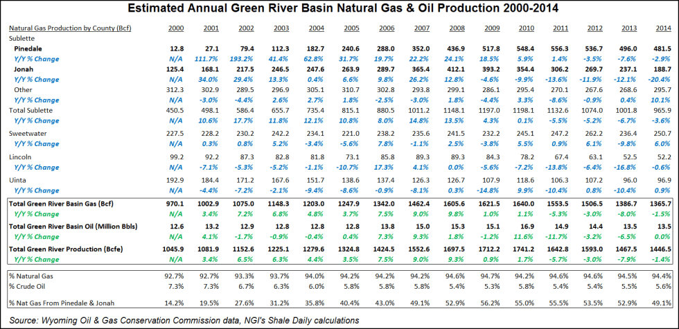 Green River Basin Gas & Oil Production