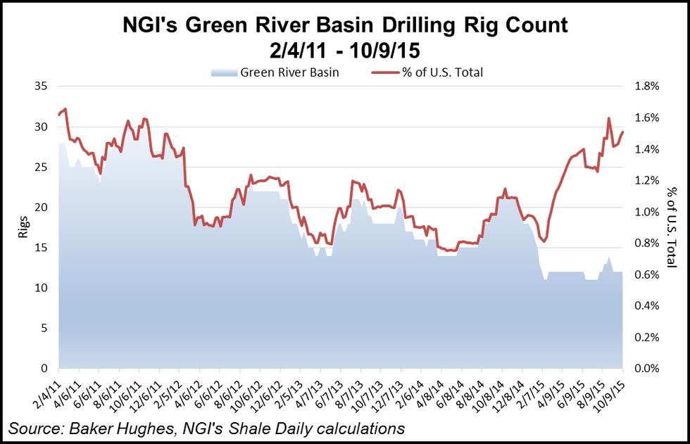 Green River Basin Rig Count
