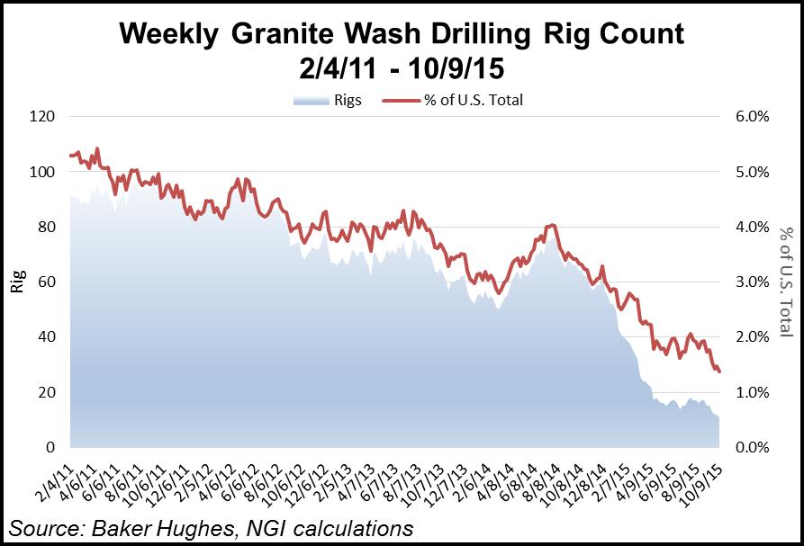 Granite Wash Play Rig Count