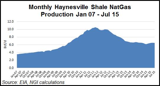 Haynesville Production