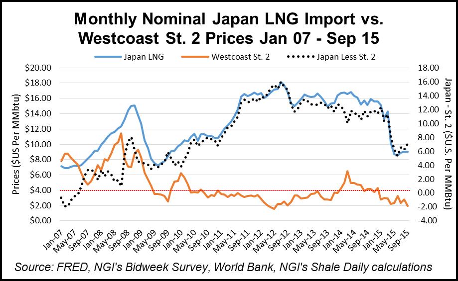 Horn River Basin Japan vs. Westcoast Station 2 Prices