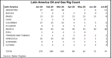In Midst of Coronavirus Crisis, Brazil Deepwater Leading Way in Cost-Cutting