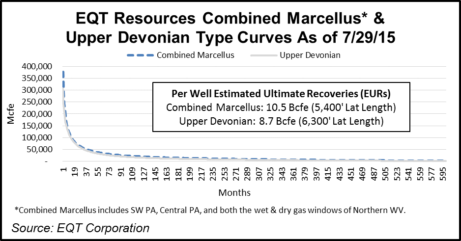 Upper Devonian/Huron Shales Decline