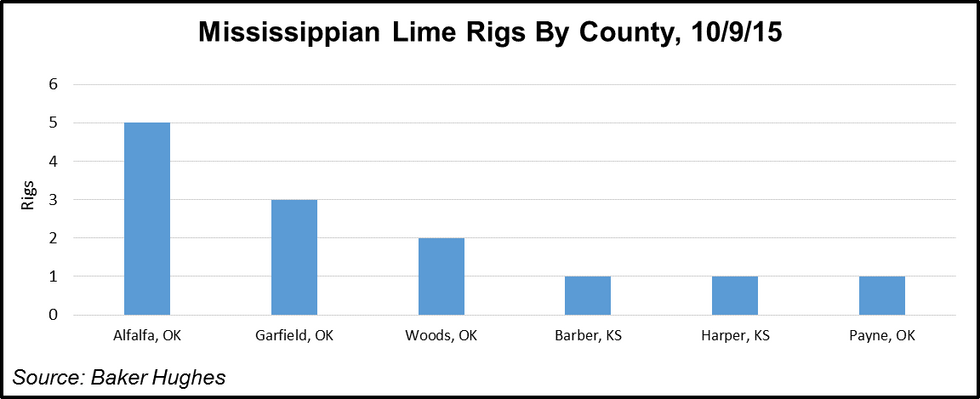 Mississippian Lime Rigs by Counties