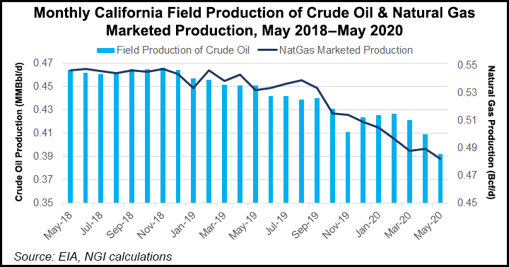 Monthly California Field Production of Crude Oil and Natural Gas