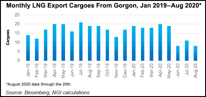 LNG Export Cargoes