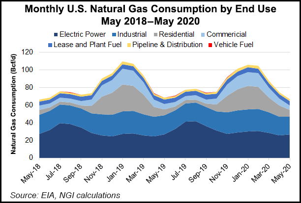 Monthly US Natural Gas Consumption
