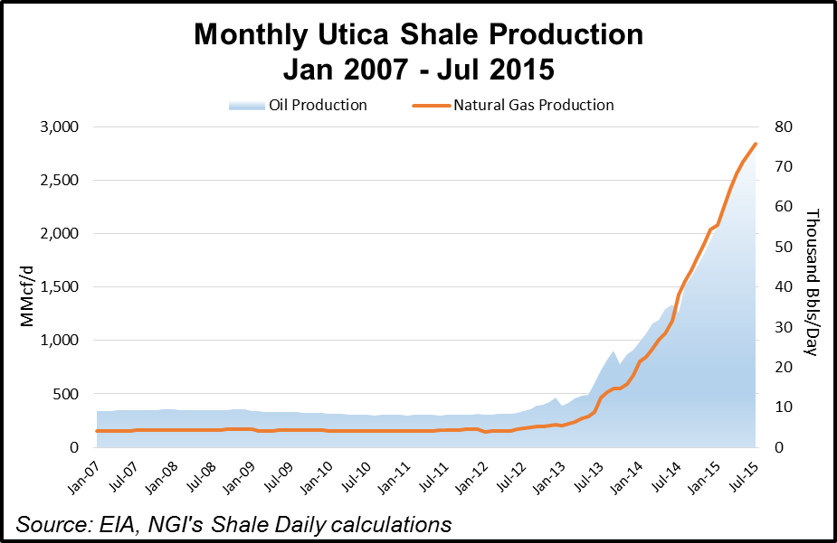 Monthly Utica Shale Production