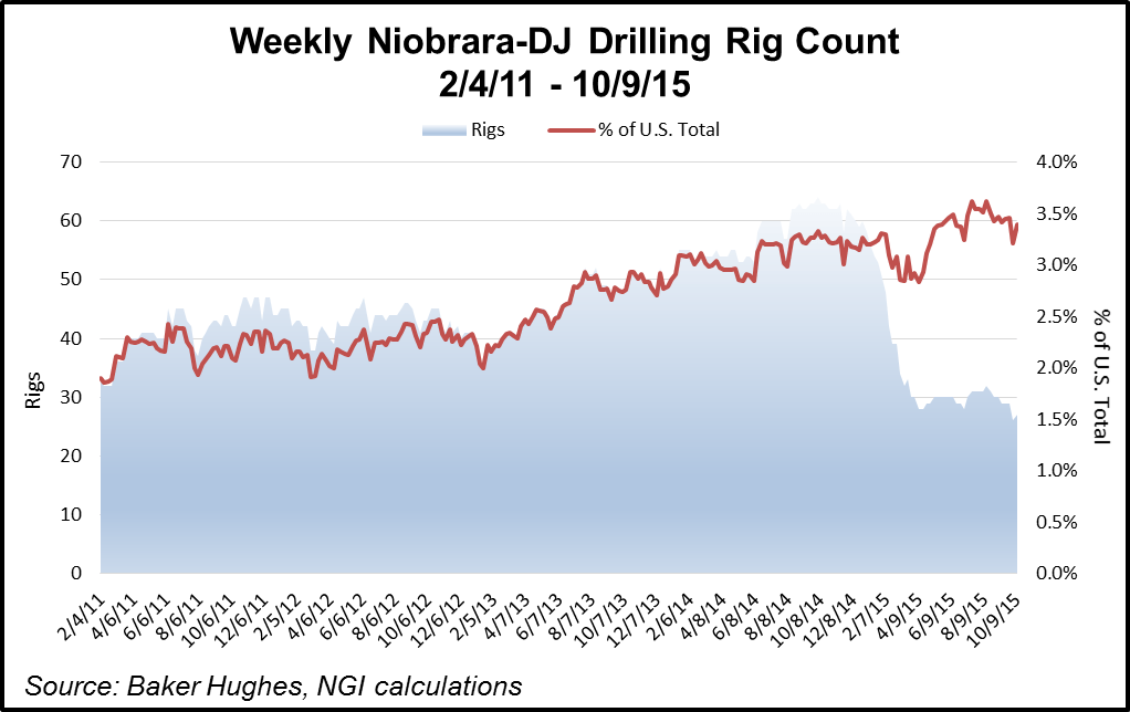 Niobrara-DJ Basin Rig Count