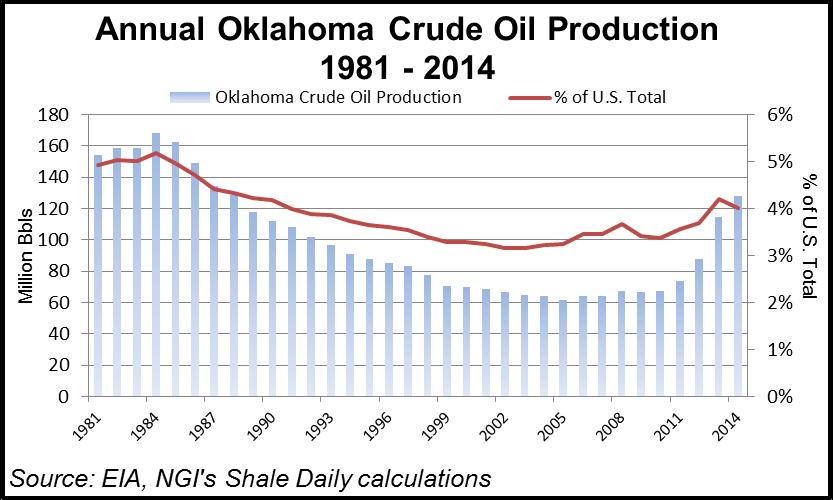 Oklahoma Liquids Plays Production