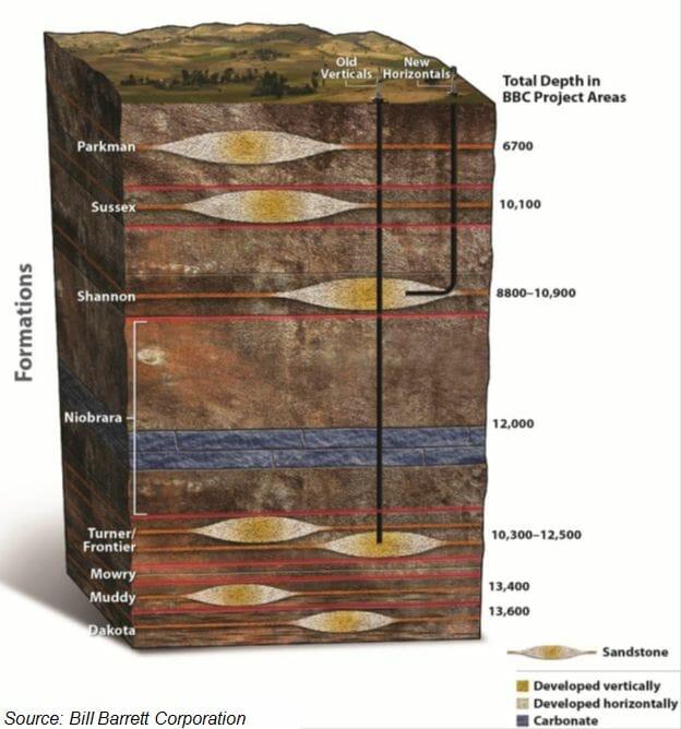 Powder River Basin Stack