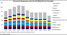 OFS Job Market Outlook Appears Grim, Particularly for North American Onshore Opportunities