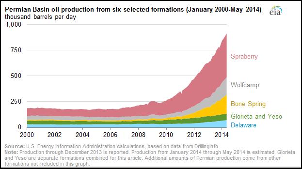 Permian Growth from EIA