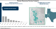 Permian Pure-Play Pioneer Raises Oil Production Guidance, but 6,000 b/d Curtailed Till Prices Improve