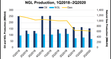 Devon Raises Lower 48 Oil Production Outlook, Accelerates Barnett Sale for Special Dividend