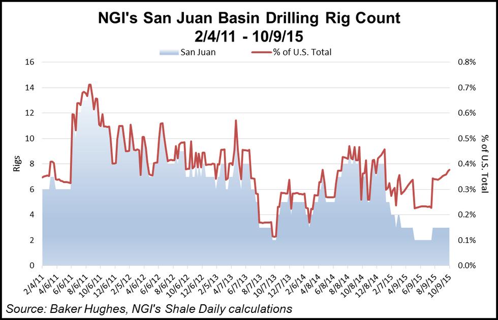 San Juan Basin Breakout