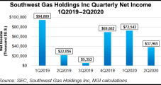 Southwest Gas Shrugs Off Covid-19 and Grows, Despite Economic, Energy Downturn