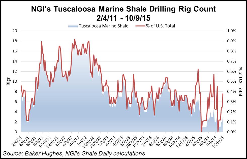 Tuscaloosa Marine Shale Rig Count