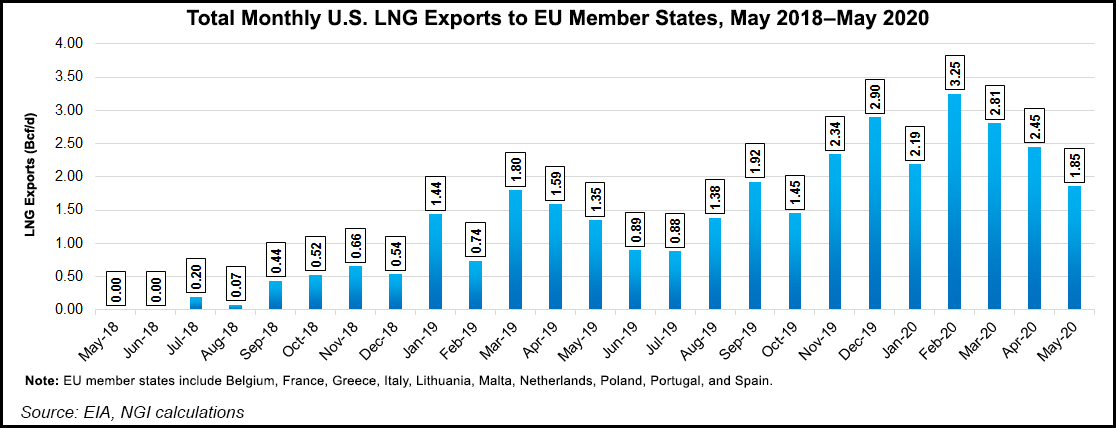 U.S. LNG Exports to European Union Member States