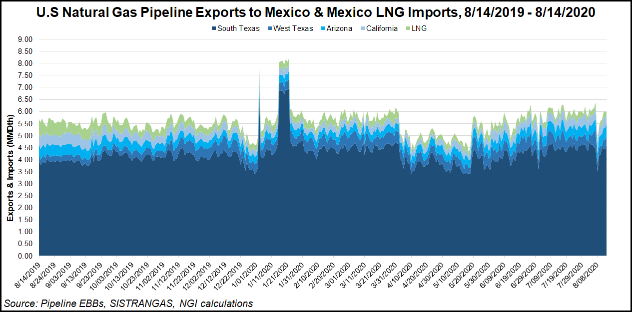 US Natural Gas Pipeline Exports