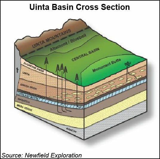 Uinta Basin Cross Section