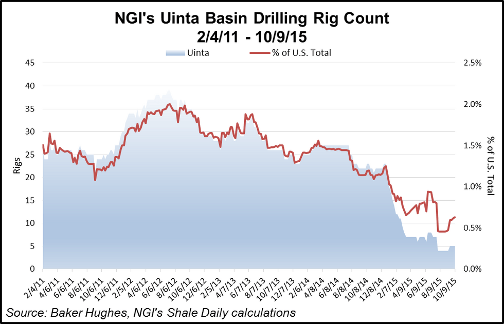 Uinta Basin Rig Count