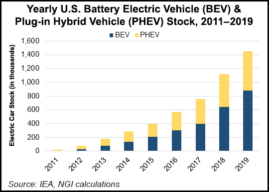U.S. Battery Electric Vehicle & Plug-in Hybrid Vehicle Stock