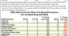Oil Count Retreats Further as Permian Rigs Exit Patch