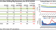 U.S. Adds One Natural Gas Rig; Oil Count Slides
