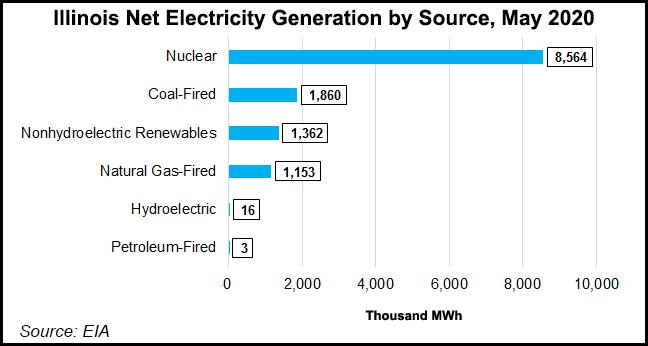 Illinois electric generation