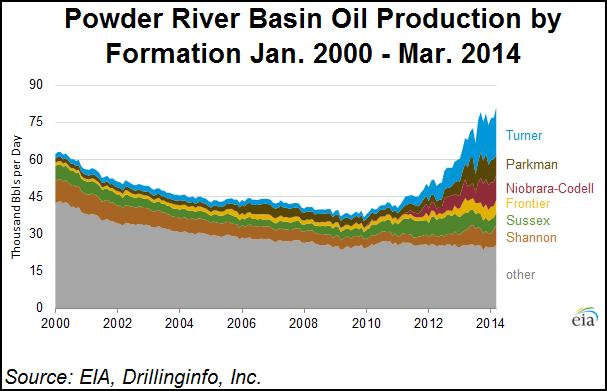 Powder River Basin Oil Production