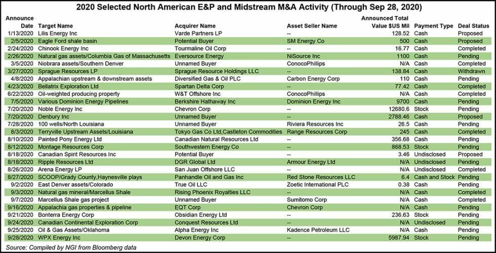 E&P and midstream activity