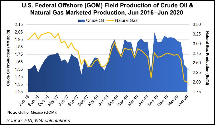 Gulf production