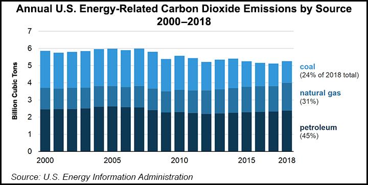 USA CO2