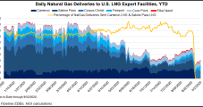 U.S. LNG Exports Expected to Bounce Back, Near Capacity in Months Ahead