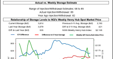 Natural Gas Futures Fall as Hurricane Sally Injects Uncertainty