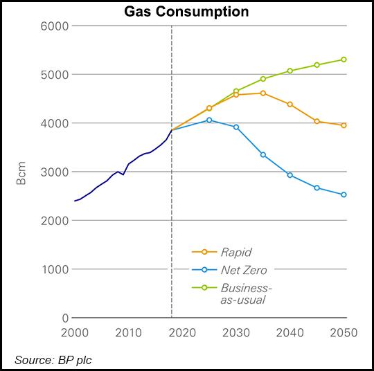 Natural gas consumption forecast