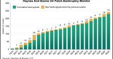 'Substantial' E&P Bankruptcies Likely Before Year's End, Says Haynes and Boone