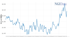 LNG Uncertainty Weighs Down October Natural Gas, but Better Pricing Seen for Winter, Beyond