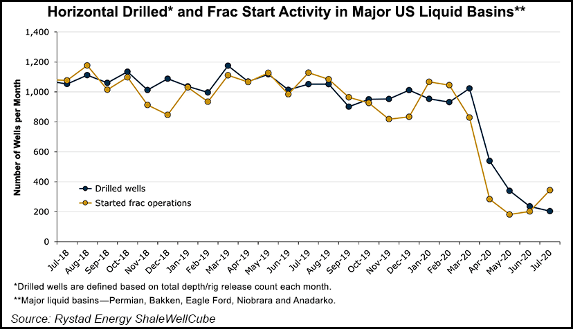 Drilled Wells, Frac Activity, US Liquid Basins