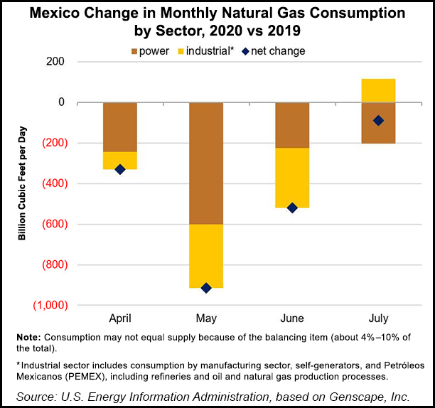 Mexico change natural gas consumption