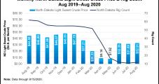 Future North Dakota Bakken Oil, Natural Gas Output Still Facing Uncertainties