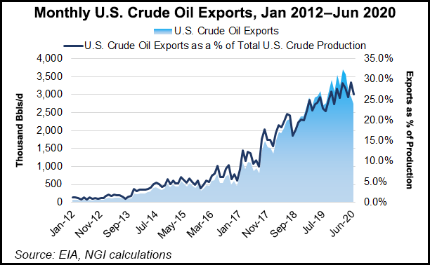 crude oil exports