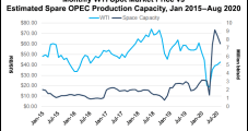 Uneven Oil Price Recovery Seen as Various Factors Weighing on Market