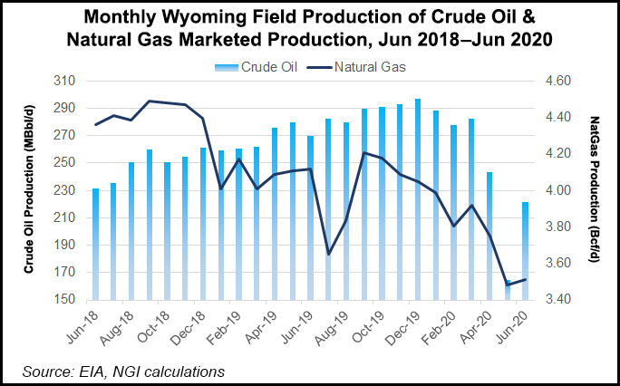 Wyoming oil and gas production